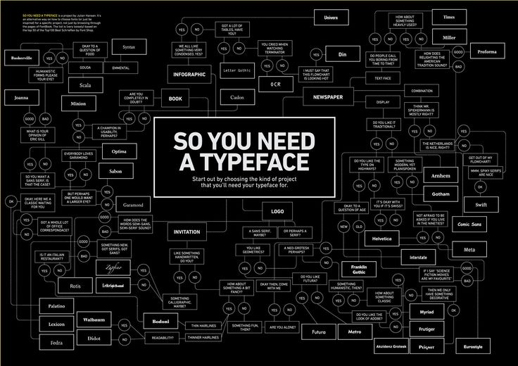 Picking a Typeface for your Project