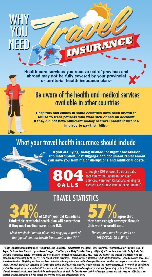 Compare From Our Travel Insurance Plans And Save More When You