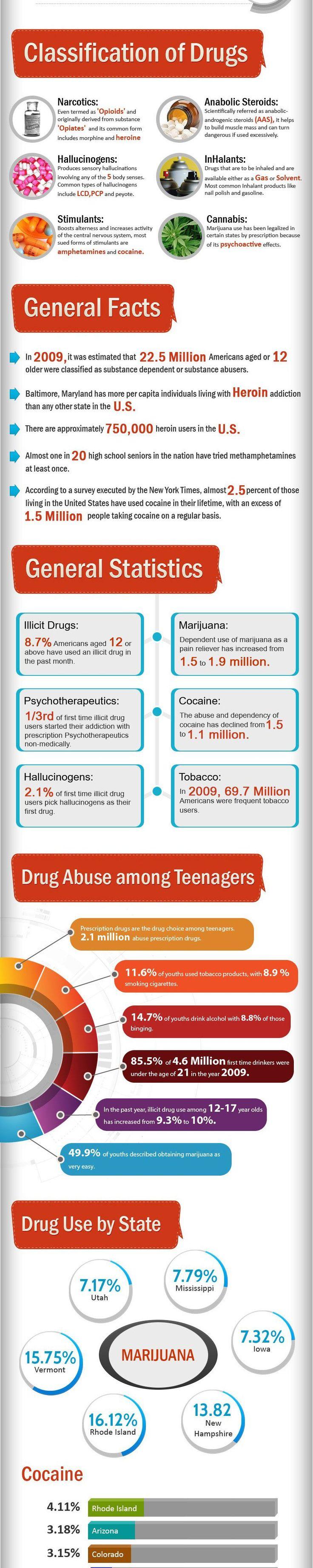 Drug Addiction And Statistics Infographic www.facebook.com/nodrugsnowar www.twitter.com/nodrugsnowar