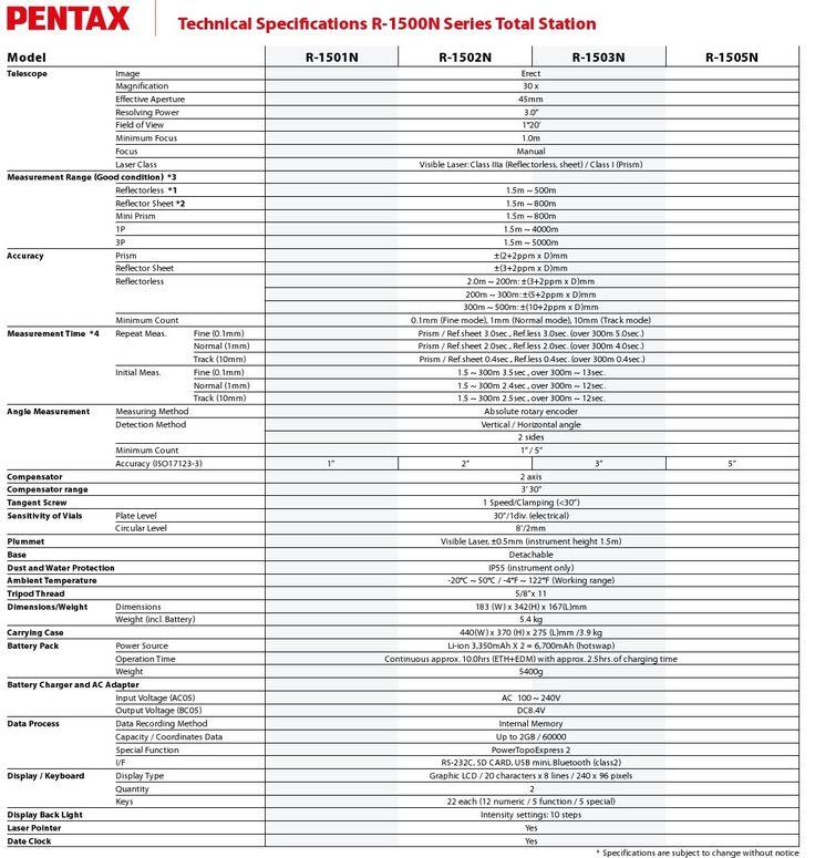 Jual Total Station Pentax R-1503N Harga Murah, Spesifikasi