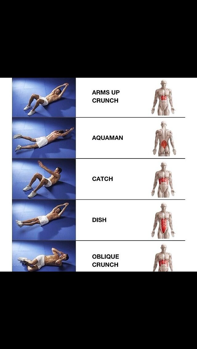 Abdominal exercises. This shows you which muscles each ...