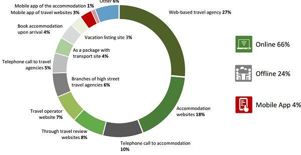 Pubblicato il nuovo TripBarometer: tutti i trend di viaggio 2014 che dovete conoscere | Booking Blog™ - Il blog del Web Marketing Turistico