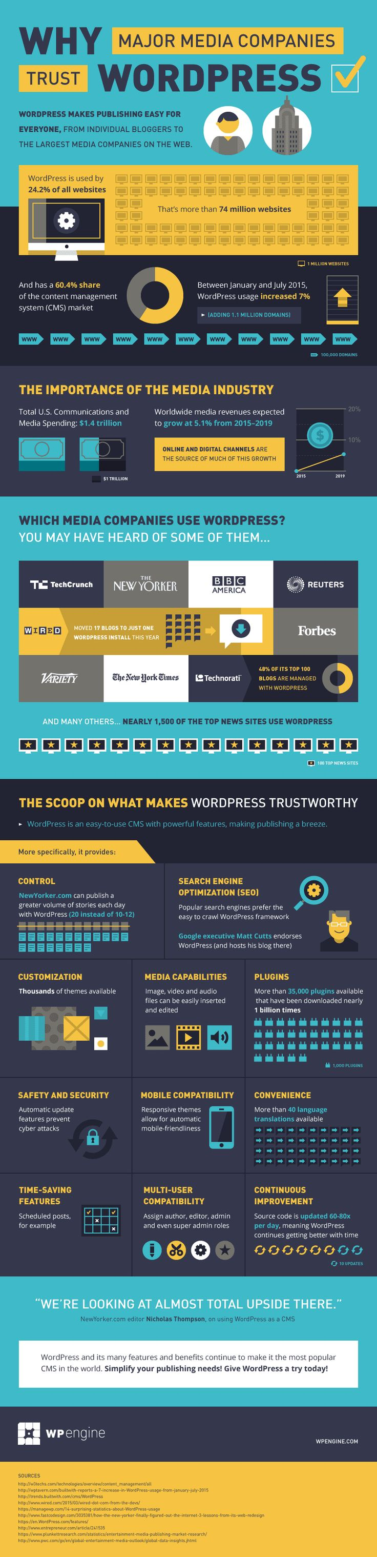 Why Major Media Companies Trust WordPress - #Infographic