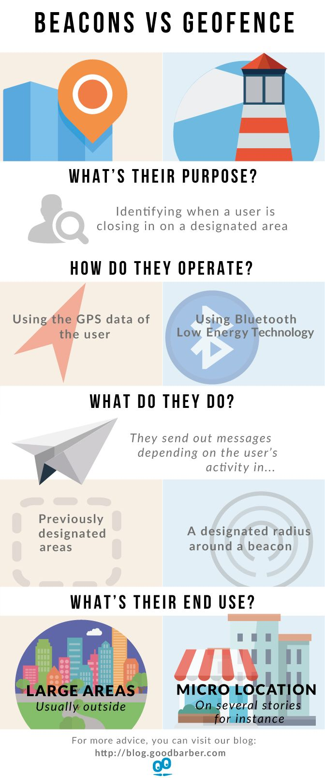 Beacons VS Geofencing (Infographic) #GeoAlerts #geofence #beacon #Infographic