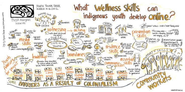 indigenous youth wellness