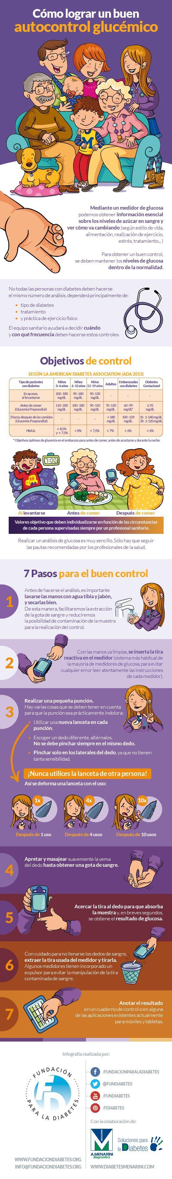 Infografía: Cómo lograr un buen autocontrol glucémico #diabetes #diabetic #insulin