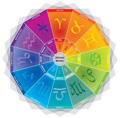 12 Signes du Zodiaque - Roue avec Couleurs et Mois