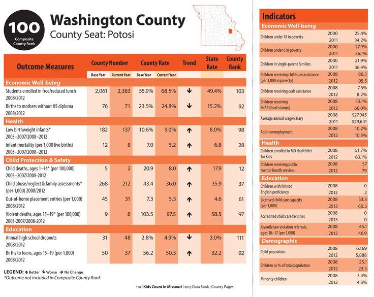 KIDS COUNT Washington County MO (2012) data. www.mokidscount.org