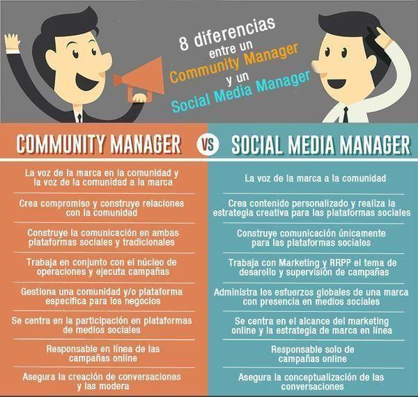 Aquí tenéis algunas diferencias entre un Community Manager y un Social Media Manager. #SocialMedia #RedesSociales #MarketingDigital