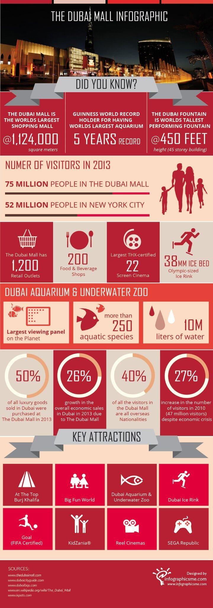 The Dubai Mall Infographic #Dubai #UAE #Infographic http://infographicsme.com/dubai-mall.php pic.twitter.com/cuH1Q725sw