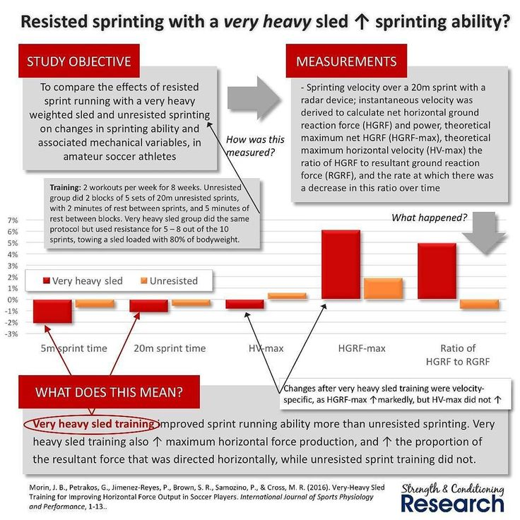 Resisted sprinting is a common way to improve sprinting ability in athletes.  One of the most common resisted sprinting techniques is the weighted sled which is towed behind the athlete. Most coaches tend to prefer to use relatively light sled loads as these alter sprinting mechanics to a lesser extent.  Until recently the heaviest sled that had been tested by researchers was around 40% of bodyweight. This new study tested the effectiveness of a very heavy sled of 80% of bodyweight.  Along…