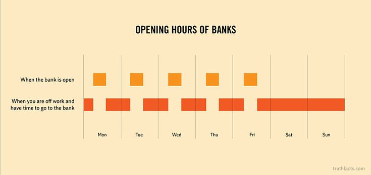 4.) Opening Hours of Banks  :: Banks know they're doing it, too.     32 Graphs About Everyday Things Are So Hilariously True
