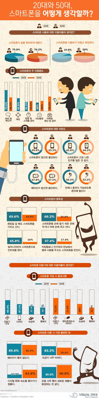 """[인포그래픽] 스마트폰 이용 통계…20대는 SNS, 50대는 이메일 #smartphone / #Infographic"""" ⓒ 비주얼다이브 무단 복사·전재·재배포 금지"""