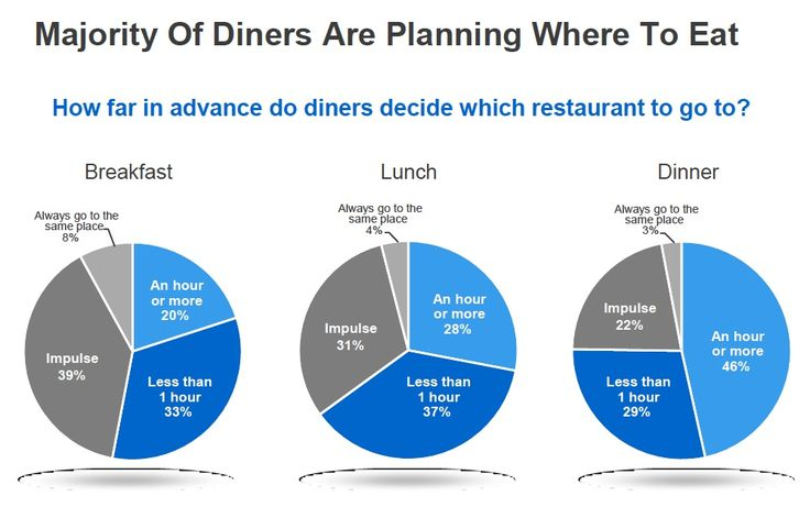Where to dine is a spontaneous thing. A text message can make the consumer choose your #restaurant. 84444