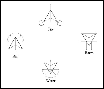 In Sufic cosmology everything is manifested from Four Powers – Hot (the energetic principle), Cold (the still calming principle), Dry (the rigid and inflexible principle) and Wet (the yielding and flexible principle) – which themselves give rise to Four Elemental Forms – Earth, Air, Water and Fire. This results in a way of seeing which embraces everything. The Four Element approach to seeing was used by the Greeks, Celts, Maya and is still used by the Islamic civilizations.