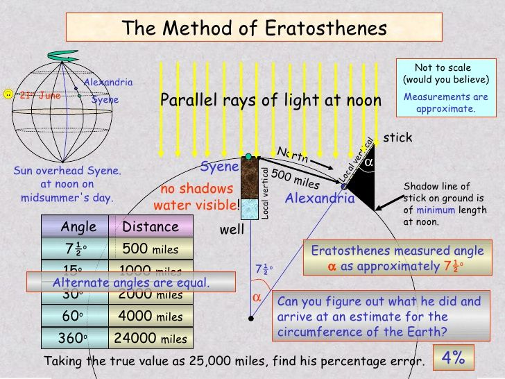a short biograhy of eratosthenes a greek mathematician Biography of eratosthenes (276 bc-194 bc) eratosthenes of cyrene  born: 276 bc in cyrene, north africa  eratosthenes was considered to fall short of the highest rank  one of the.