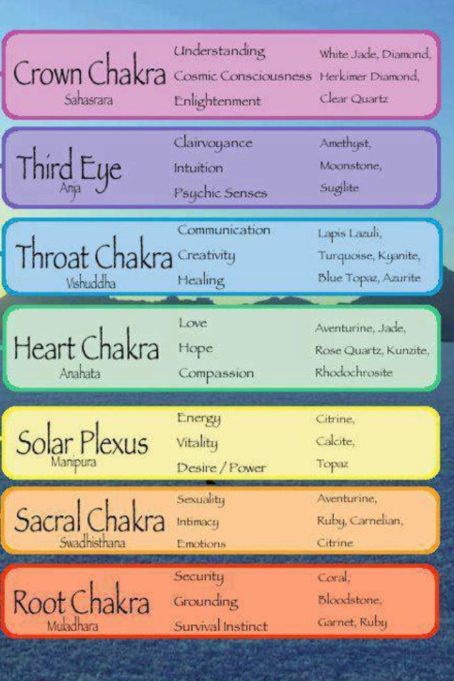 Divine Spark: The #Chakras.