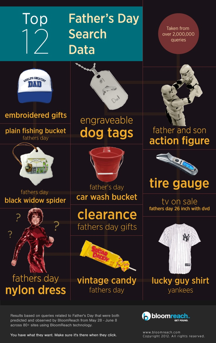 7 pixs.ru hv prjpg  Are you sure Dad asked for that? Our 12 favorite Father's Day gift search  queries