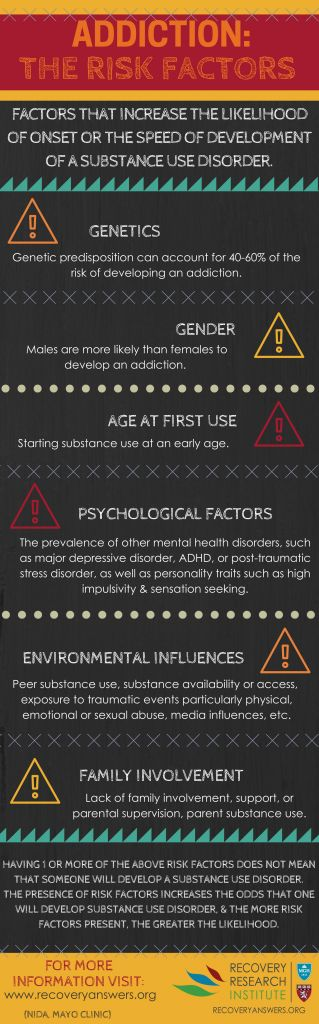 Infographic - Risk Factors for Addiction or Substance Use Disorder