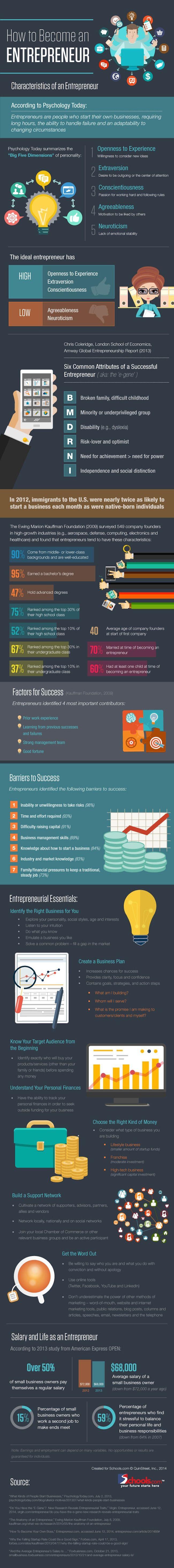 Les caractéristiques à avoir, et les qualités à travailler pour être un super entrepreneur ! ;)