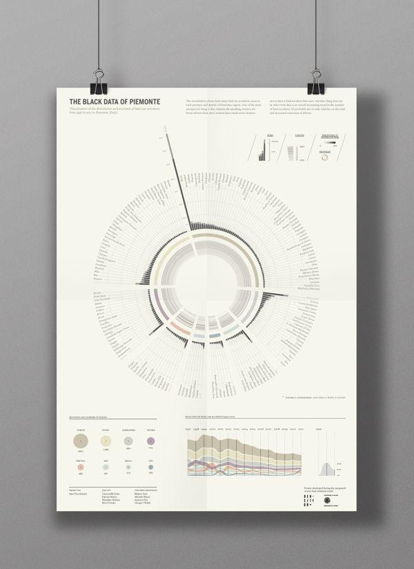 Bars + Circular + Muted: The Black Data of Piemonte by Sara Piccolomini, via Behance