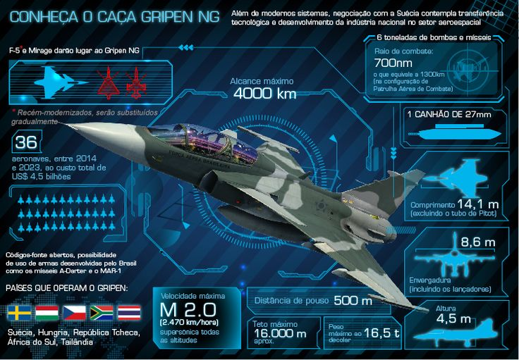 Gripen New Generation (NG)