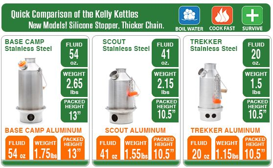Camping Kettle, Equipment Store - KELLY KETTLE® - Camp Kettle boil water in outdoors fast in extreme weather conditions