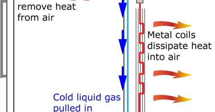 Como funciona um compressor de refrigerador?. O compressor de um refrigerador é tanto um motor como uma bomba que faz circular o fluido refrigerante pelo sistema. Os sensores de temperatura sinalizam ao compressor para iniciar o funcionamento quando a temperatura dentro do refrigerador se eleva acima da estabelecida. Nenhum refrigerador é completamente fechado; o ar frio vaza para fora, e o ...