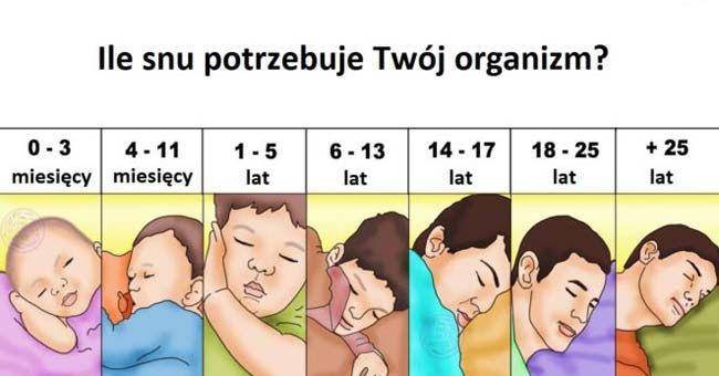 Dokładnie tyle godzin snu potrzebujesz, żeby zachować zdrowie i jasność umysłu - To cenne info!