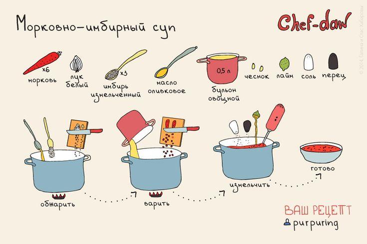 chef_daw_morkovno_imbirni_sup