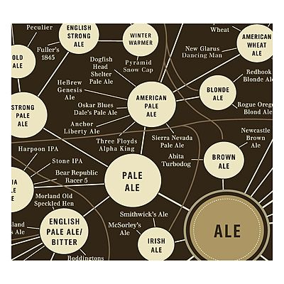 Look what I found at UncommonGoods: beer pop chart... for $35 #uncommongoods