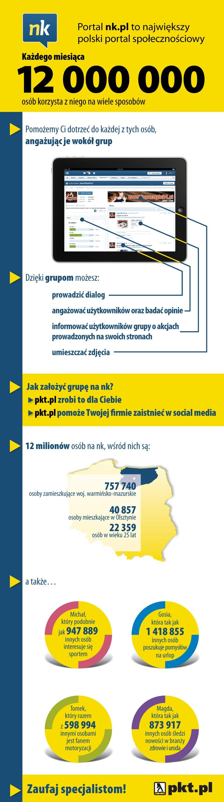 Infografika - Grupy na NK.pl woj. warmińsko-mazurskie