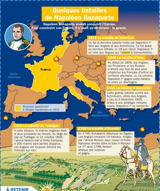 Fiche exposés : Quelques batailles de Napoléon Bonaparte