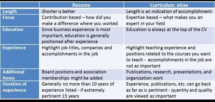 20 Difference Between A Cover Letter And A Resume In 2020 Academic Cv Job Resume Samples Professional Resume Writers