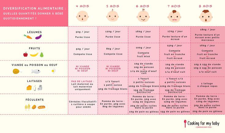 Diversification alimentaire : Les quantités ! Utilisez ce tableau de diversification alimentaire pour préparer les repas de bébé et savoir mois par mois quelles quantités donner à bébé !