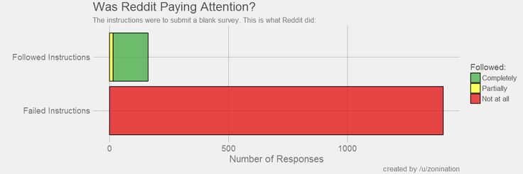 Oc Two Days Ago I Created A Simple Survey And Asked Reddit To
