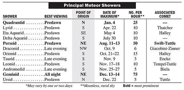 Always a good idea to see it coming: 2013 Meteor Showers Guide.  ** I doubt I'll see the predawn ones. ;)