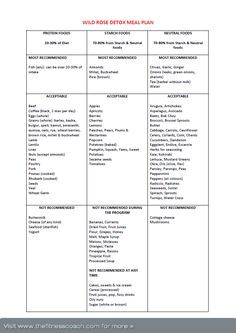 Wild Rose Detox Food List http://www.thefitnesscoach.com/wp-content/uploads/2011/01/Wild_Rose_Detox_Meal_Plan.pdf
