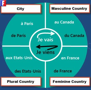 French Prepositions - Great visual! An explanation is included from Learn French Lab.
