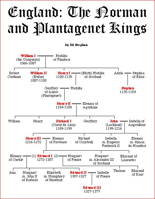 Norman & Plantagenet Kings Chart (ancestors of both my parents)