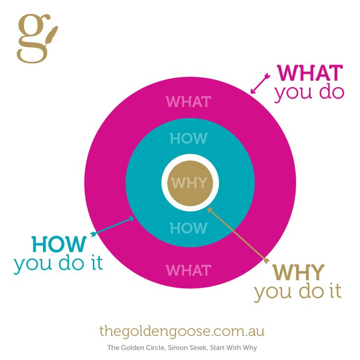 An easy step-by-step guide for finding out what your WHY is! http://thegoldengoose.com.au/branding/what-is-my-why-discover-yours-in-5-steps/