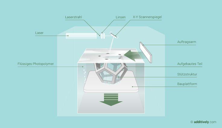 Erklärung der Technologie Stereolithography und deren Charakteristiken, Vorteile und Nachteile, Materialien, Maschinen, Hersteller, Anwendungsfälle sowie Verarbeitungskette.