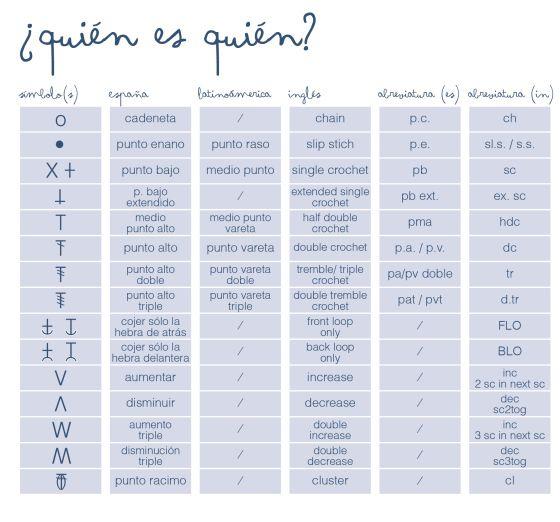 spanish to english crochet tranlation