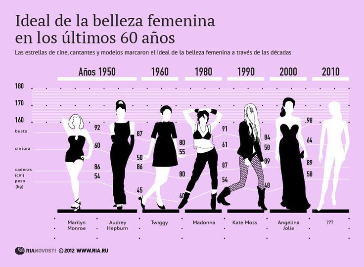 Ideal de la belleza femenina en los últimos 60 años
