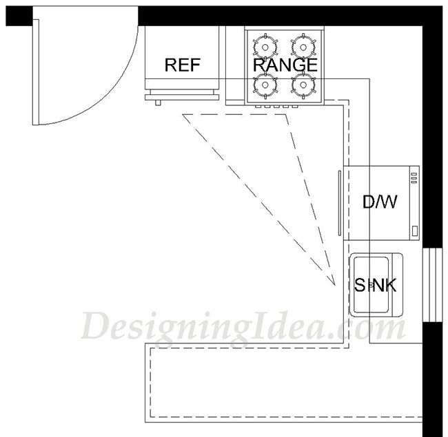 C shaped kitchen layout with peninsula and work triangle design