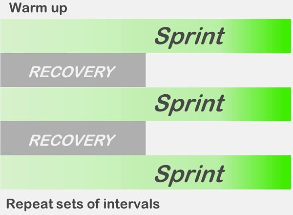 Interval training involves a series of high intensity sprints or other bursts of activity followed by rest and recovery periods