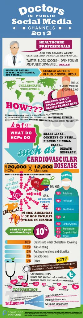 Infographic: How doctors in public social media talk about cardiovascular disease #doctors20