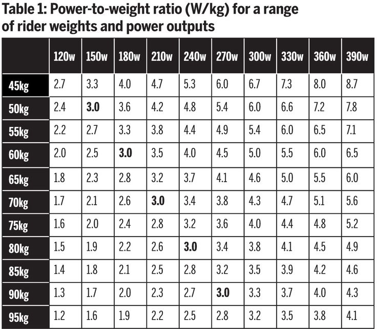 Table 1: Power-to-weight ratio (W/kg) for a range of rider weights and power outputs