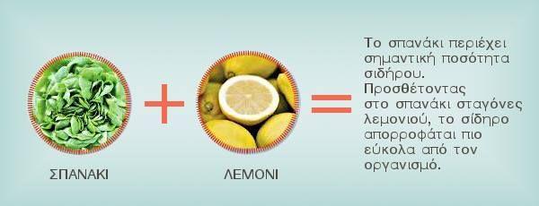 Σπανάκι + Λεμόνι  Το σπανάκι περιέχει σημαντική ποσότητα σιδήρου. Προσθέτοντας στο σπανάκι σταγόνες λεμονιού, το σίδερο απορροφάται πιο εύκολα από τον οργανισμό.   tags: #σπανάκι   #λεμόνι   #σίδηρος