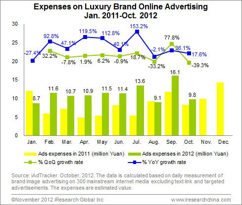 Luxury Advertisers Prefer High-End Financial Media With Growth of Luxury Online Advertising - Views - iResearch Consulting Group